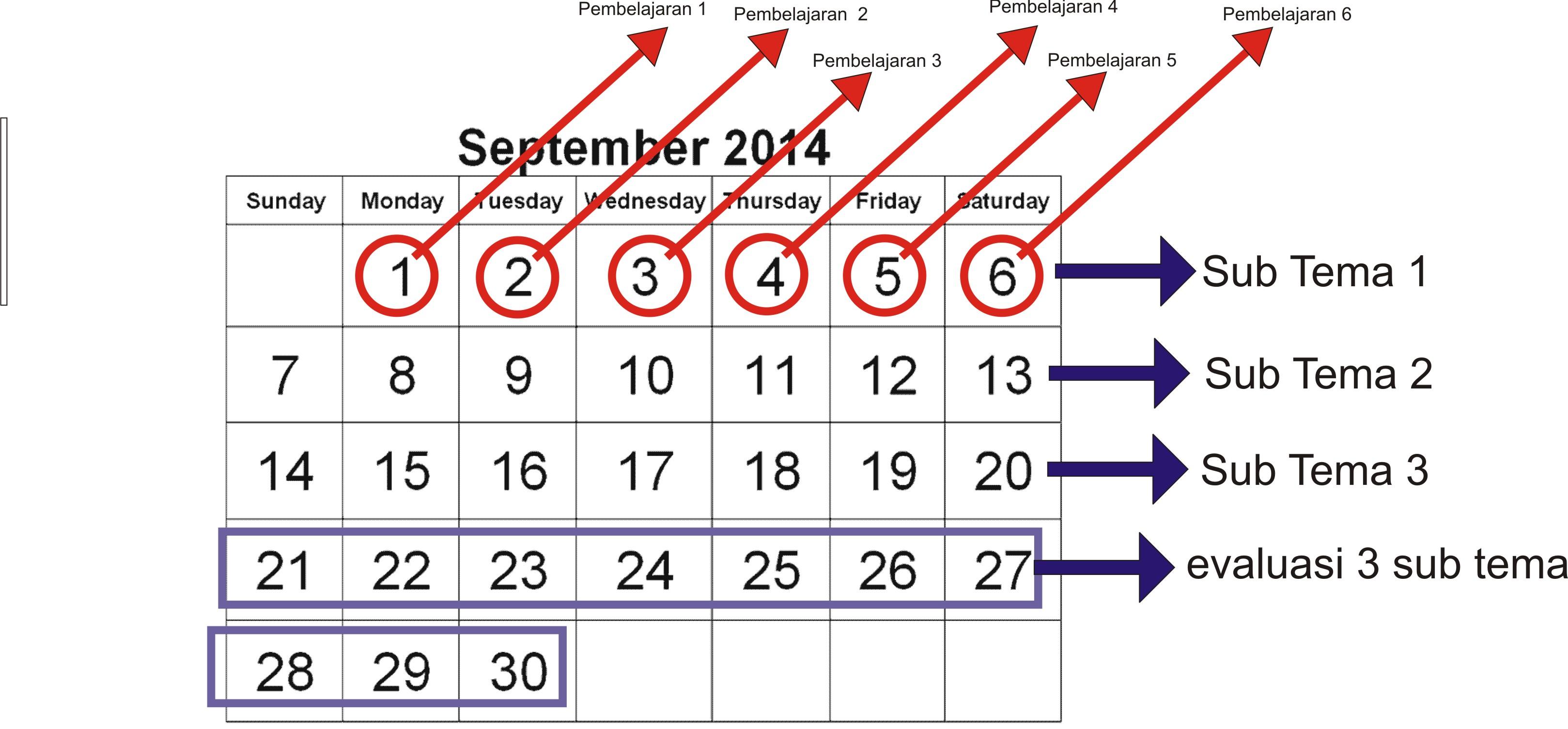 memfokuskan pelajaran dasar yang tetap muncul seperti Bahasa Indonesia Matematika IPA IPS SBdP tanpa harus menghilangkan tema inti pembelajaran